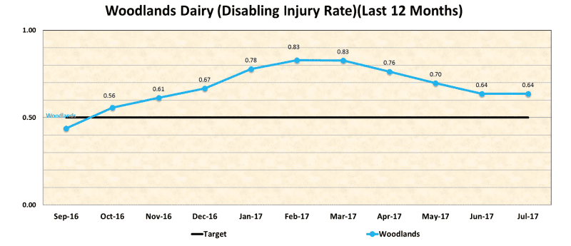 Woodlands Dairy - Disabling injury rate