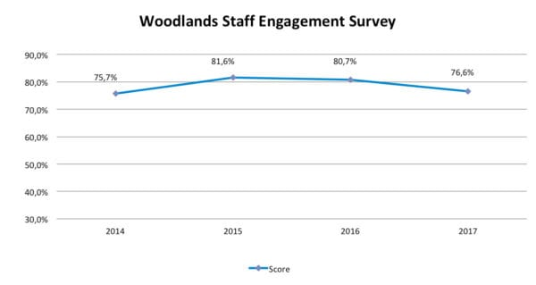 Woodlands Dairy - Staff engagement survey results