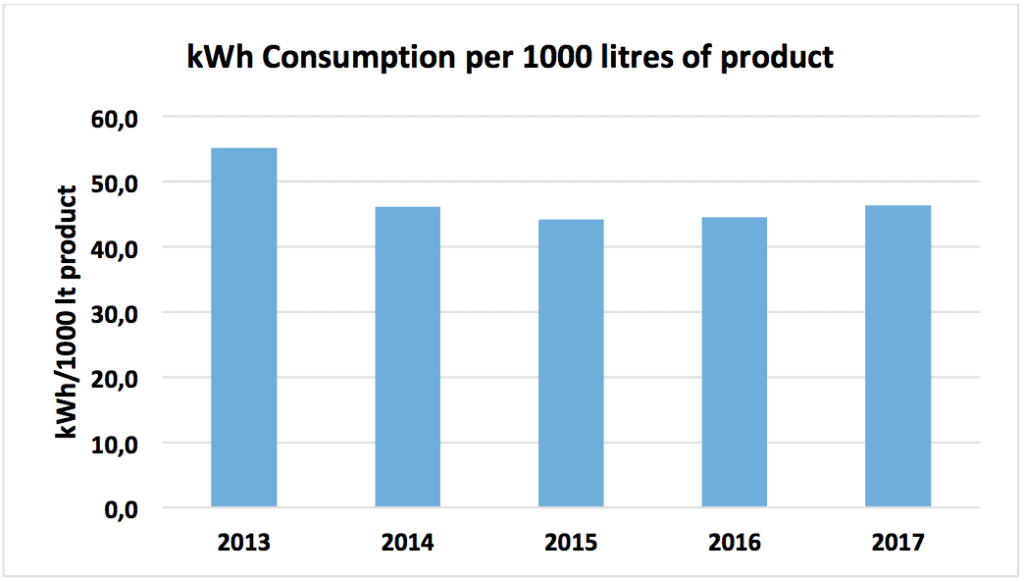 elec consumption graphic