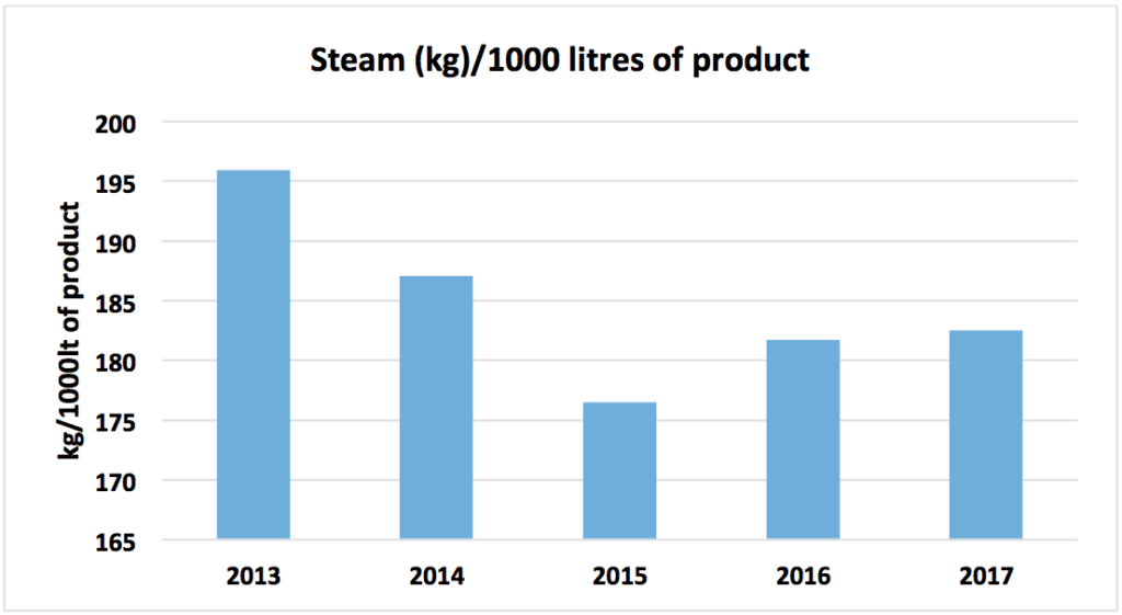 steam consumption graphic 2017