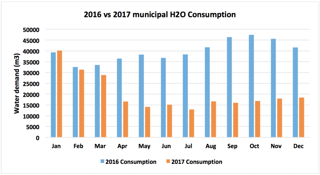 water consumption 2016 vs 2017