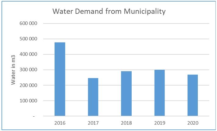 water consumption 2016 vs 2017