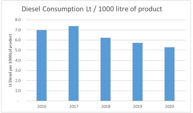 elec consumption graphic
