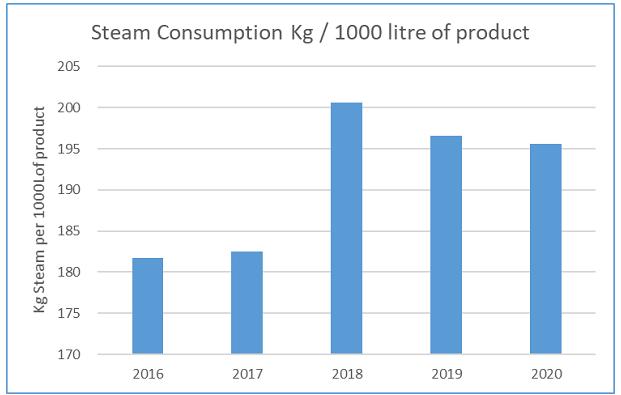 steam consumption graphic 2017